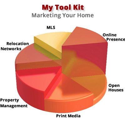 Marketing tools to sell your home